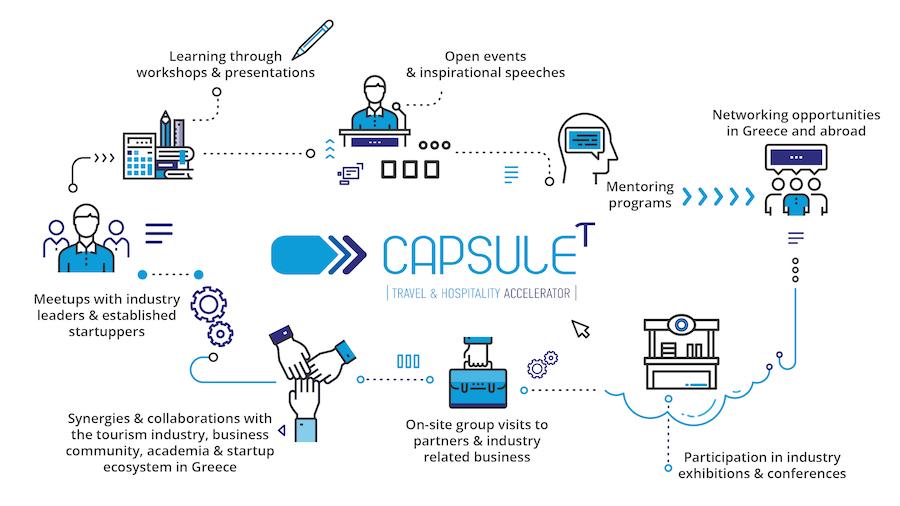 CapsuleT startups accelerator